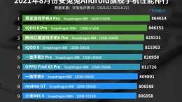 8月旗艦手機效能TOP10榜:vivo墊底,小米排第九,Redmi榜上無名